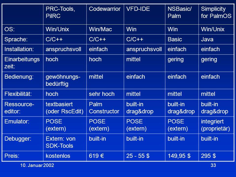 10. Januar 200233 PRC-Tools, PilRC CodewarriorVFD-IDENSBasic/ Palm Simplicity for PalmOS OS:Win/UnixWin/MacWin Win/Unix Sprache:C/C++ BasicJava Instal