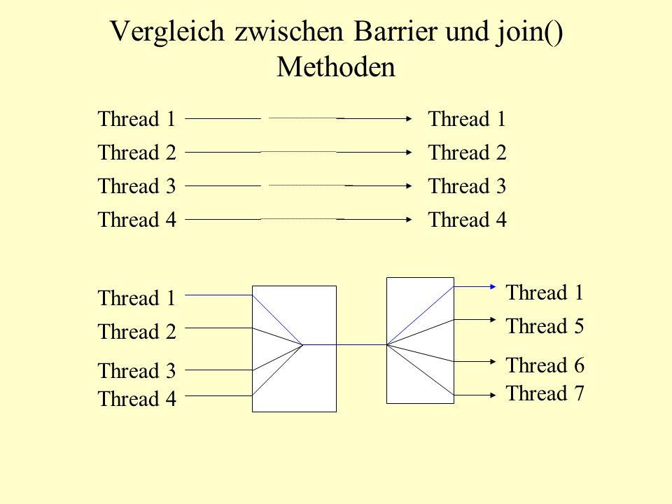 Vergleich zwischen Barrier und join() Methoden Thread 1 Thread 2 Thread 3 Thread 4 Thread 1 Thread 2 Thread 3 Thread 4 Thread 1 Thread 5 Thread 6 Thre