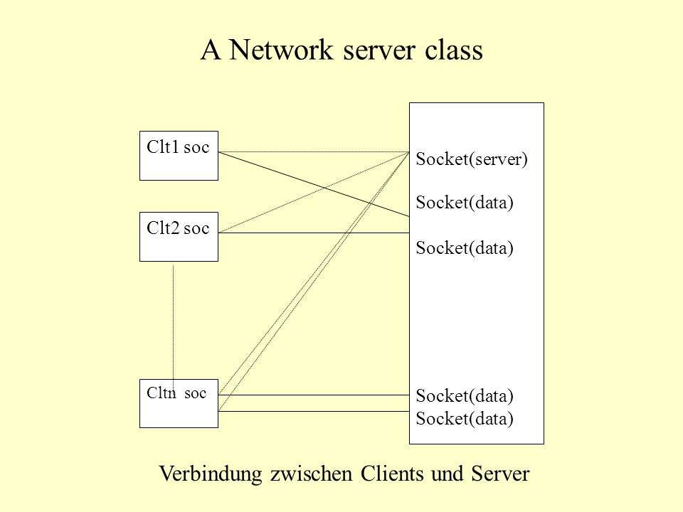 A Network server class Clt1 soc Clt2 soc Cltn soc Socket(server) Socket(data) Verbindung zwischen Clients und Server