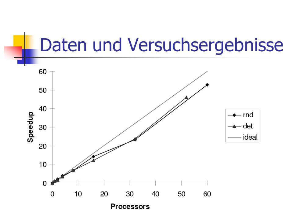 Daten und Versuchsergebnisse