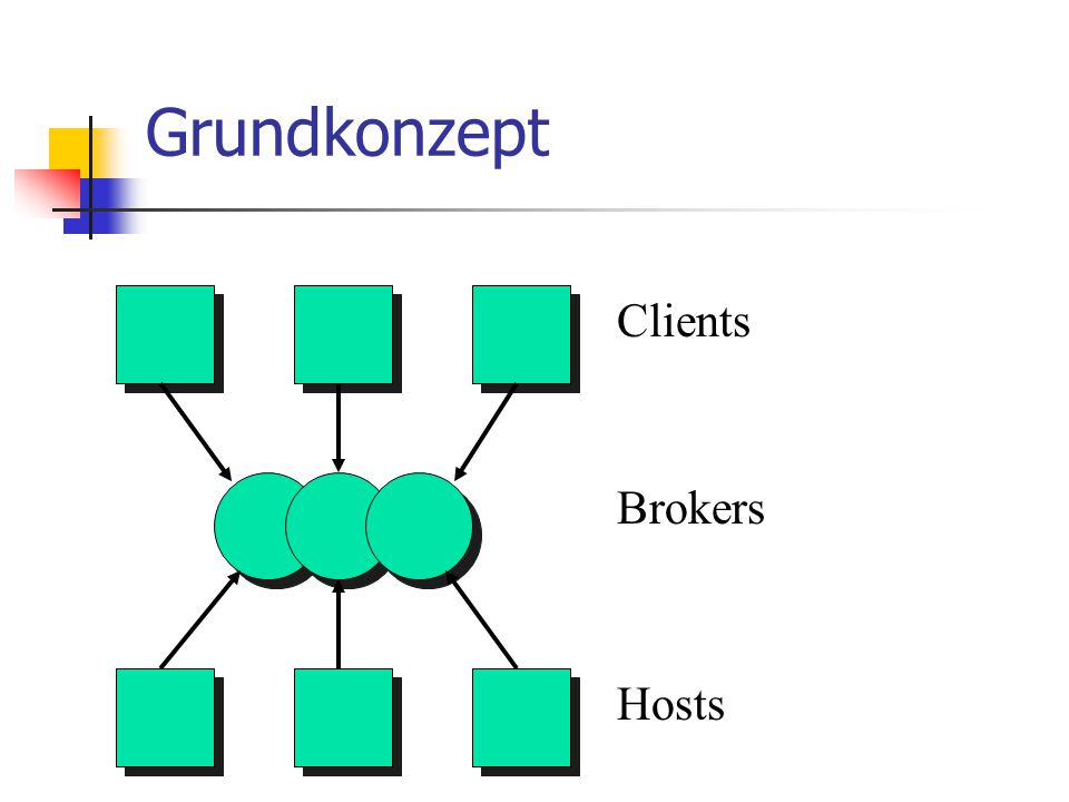 Grundkonzept Clients Hosts Brokers