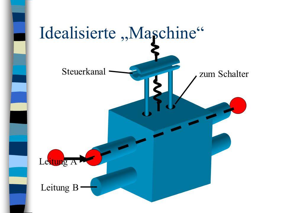 """Idealisierte """"Maschine"""" Steuerkanal Leitung A Leitung B zum Schalter"""