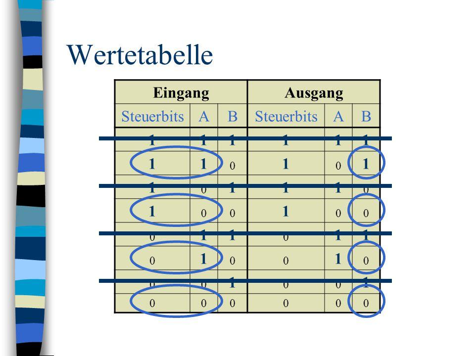Wertetabelle EingangAusgang SteuerbitsAB AB 111111 11 0 1 0 1 1 0 111 0 1 00 1 00 0 11 0 11 0 1 00 1 0 00 1 00 1 000000