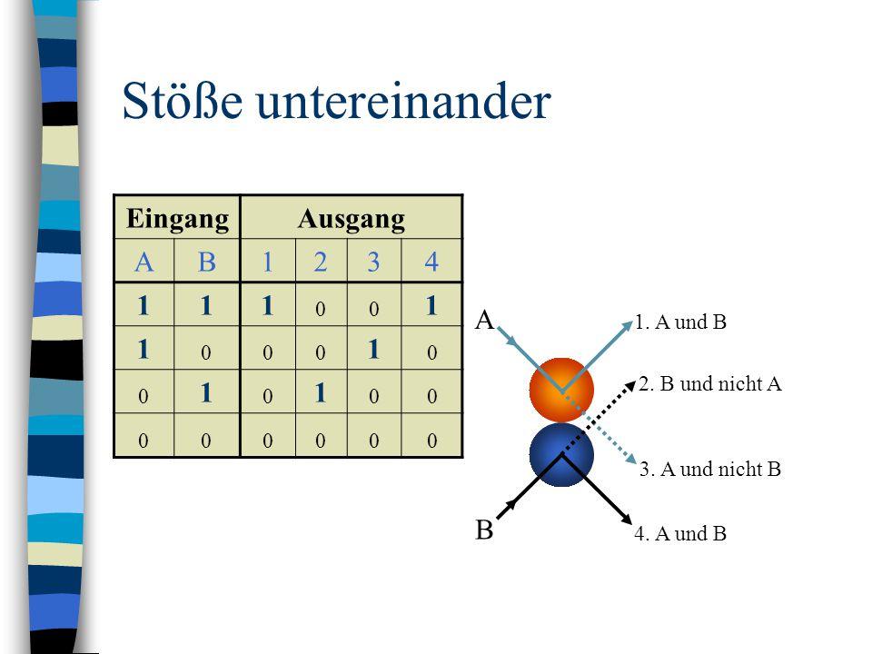 Stöße untereinander EingangAusgang AB1234 111 00 1 1 000 1 0 0 1 0 1 00 000000 A B 1. A und B 2. B und nicht A 4. A und B 3. A und nicht B