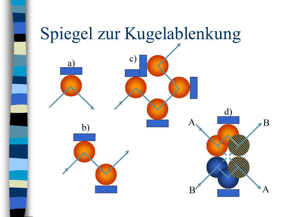 Spiegel zur Kugelablenkung d) A A B B b) c) a)