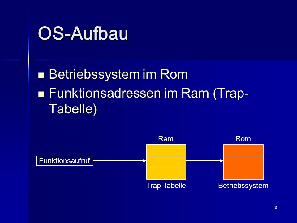 3 OS-Aufbau Betriebssystem im Rom Betriebssystem im Rom Funktionsadressen im Ram (Trap- Tabelle) Funktionsadressen im Ram (Trap- Tabelle) Trap Tabelle Rom Funktionsaufruf Betriebssystem Ram