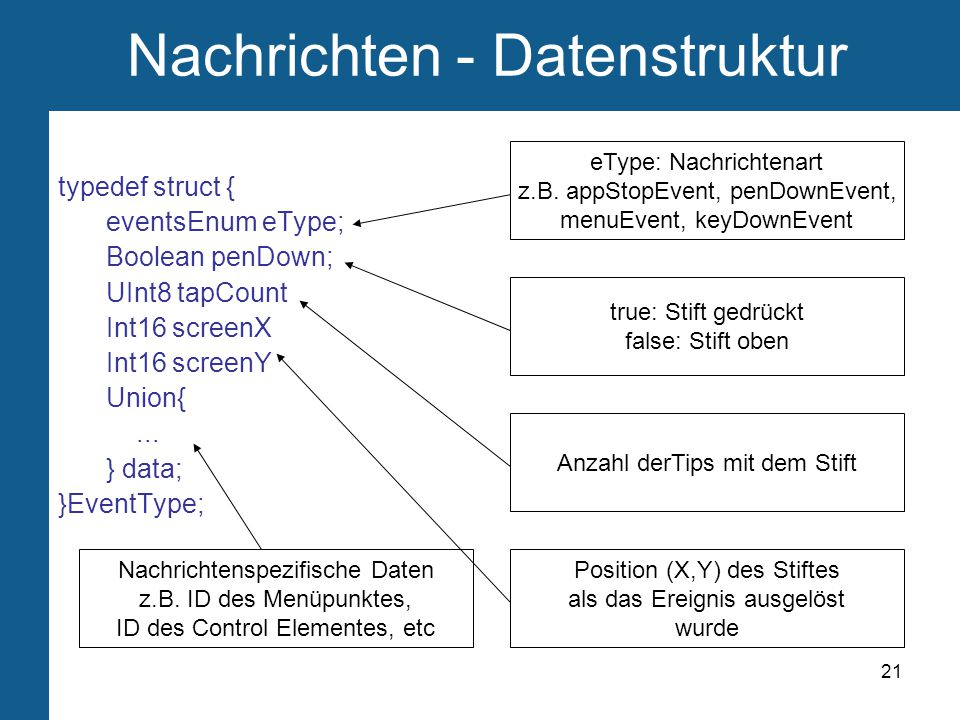 21 Nachrichten - Datenstruktur typedef struct { eventsEnum eType; Boolean penDown; UInt8 tapCount Int16 screenX Int16 screenY Union{...