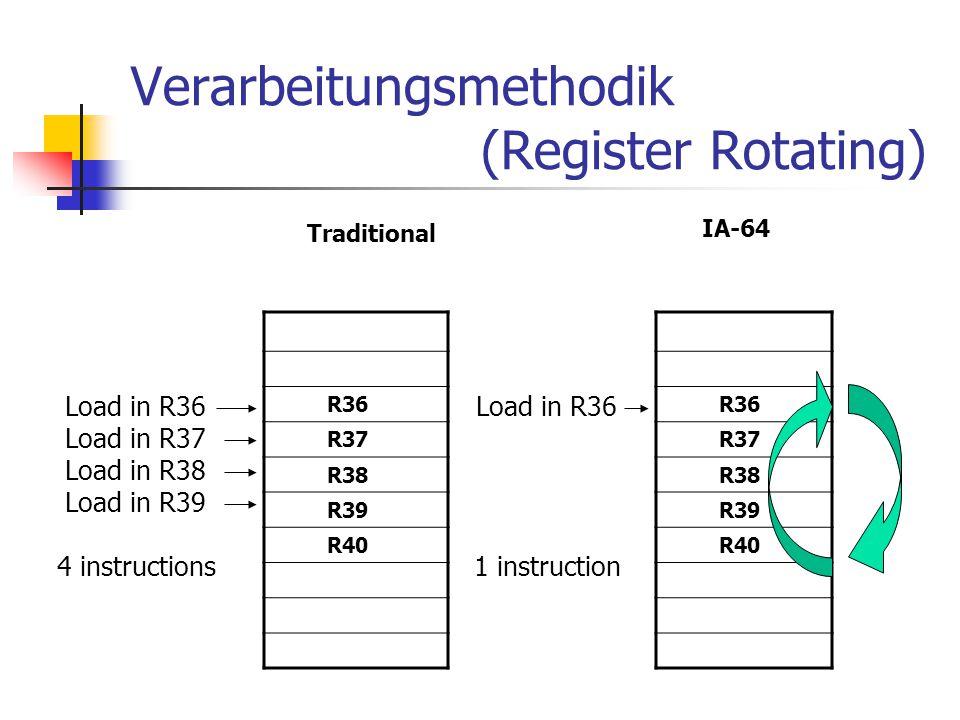 Verarbeitungsmethodik (Register Rotating) IA-64 Traditional Load in R36 Load in R37 Load in R38 Load in R39 4 instructions Load in R36 1 instruction R36 R37 R38 R39 R40 R36 R37 R38 R39 R40