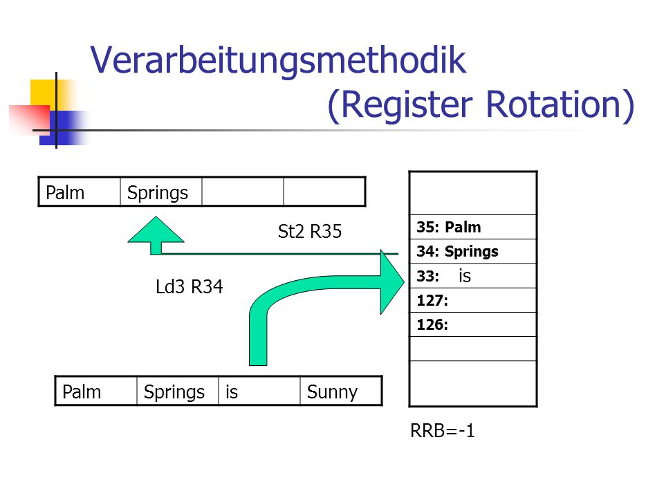 Verarbeitungsmethodik (Register Rotation) 35: Palm 34: Springs 33: 127: 126: PalmSprings PalmSpringsisSunny St2 R35 RRB=-1 Ld3 R34 is