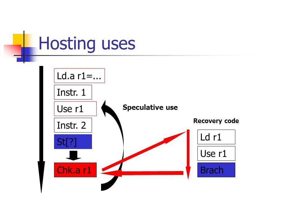 Hosting uses Instr.1 Instr. 2 St[?] Ld.a r1=...