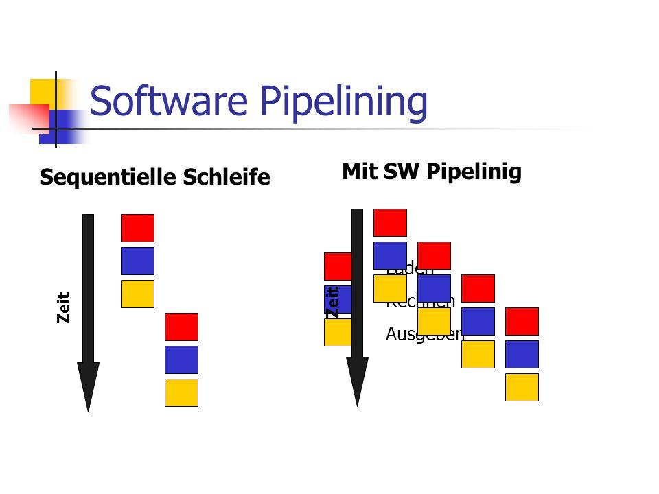 Software Pipelining Sequentielle Schleife Laden Rechnen Ausgeben Zeit Mit SW Pipelinig