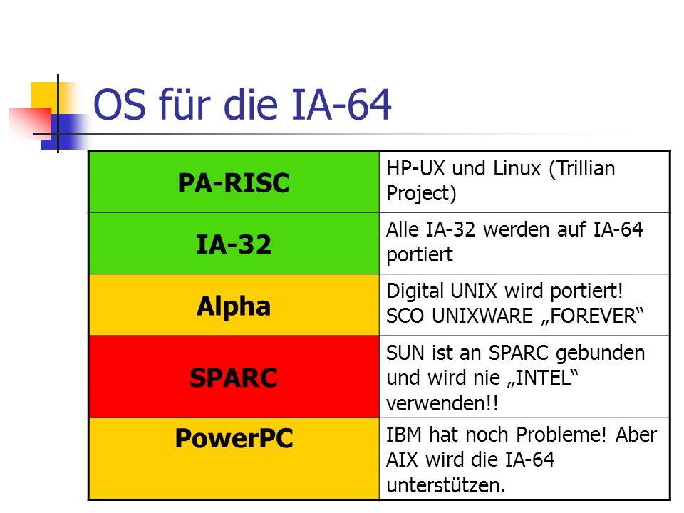 OS für die IA-64 PA-RISC HP-UX und Linux (Trillian Project) IA-32 Alle IA-32 werden auf IA-64 portiert Alpha Digital UNIX wird portiert.