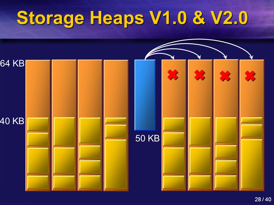 28 / 40 Storage Heaps V1.0 & V2.0 64 KB 40 KB 50 KB    