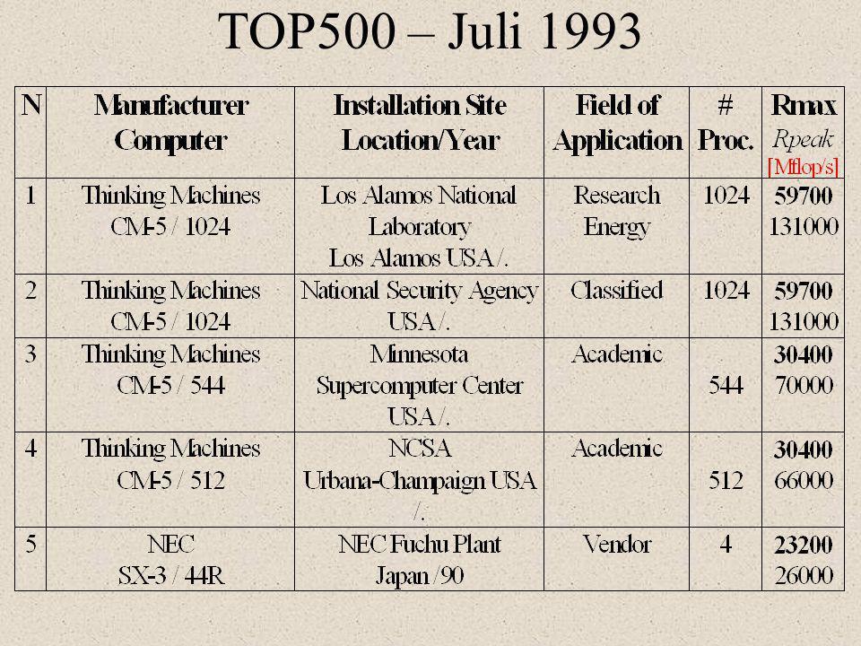 TOP500 – Juli 1993