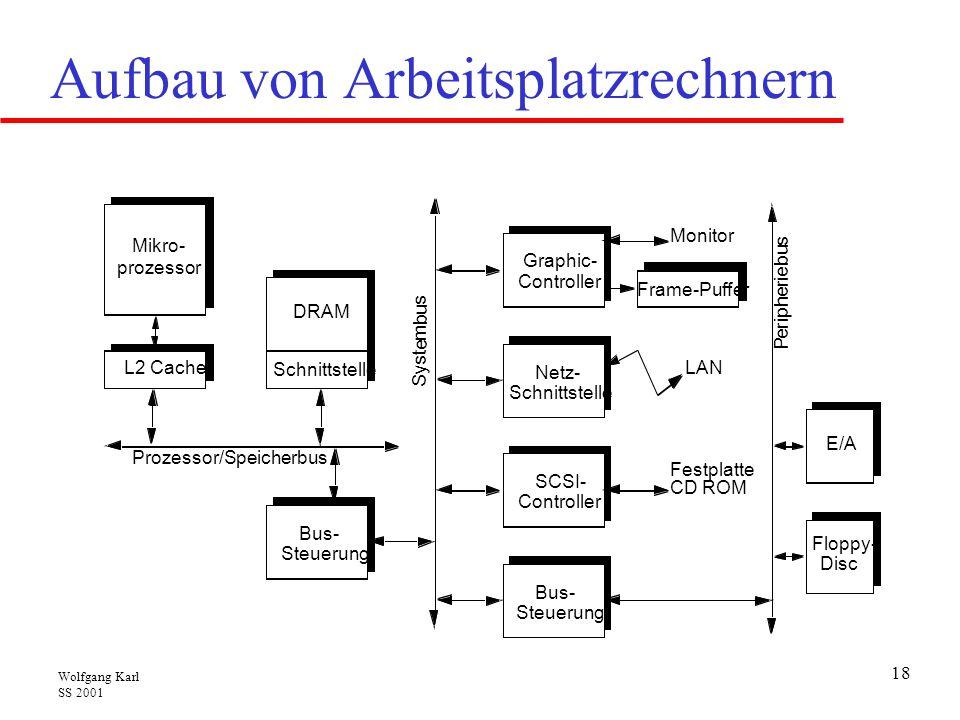 Wolfgang Karl SS 2001 18 Aufbau von Arbeitsplatzrechnern LAN Festplatte CD ROM P e r i p h e r i e b u s E/A Floppy- Disc