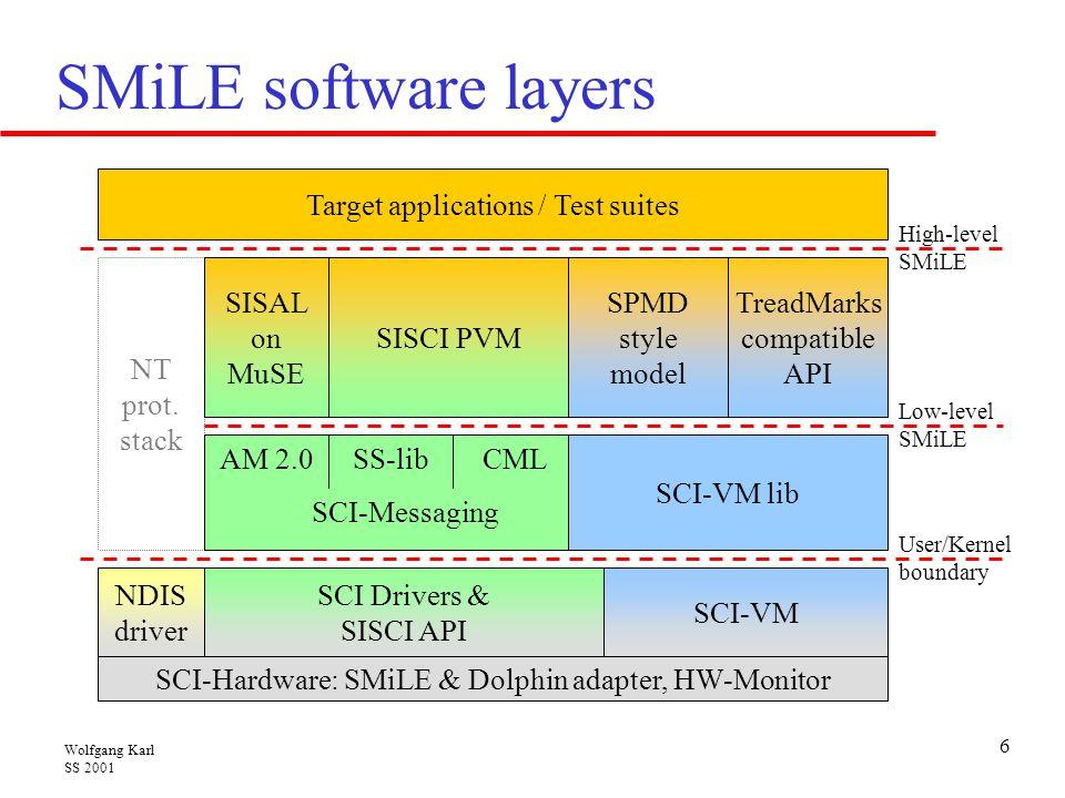 Wolfgang Karl SS 2001 27 Aufbau der Vorlesung  Mikroprozessoren, die in komplexen mehrbusorientierten Mikroprozessorsystemen (PCs, Arbeitsplatzrechnern und symmetrischen Multiprozessorsystemen mit gemeinsamen Speicher) eingesetzt werden.