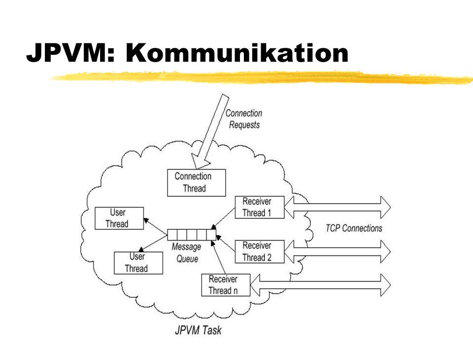 JPVM: Kommunikation