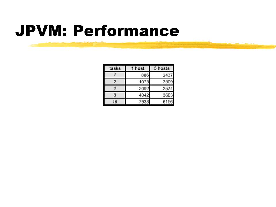JPVM: Performance