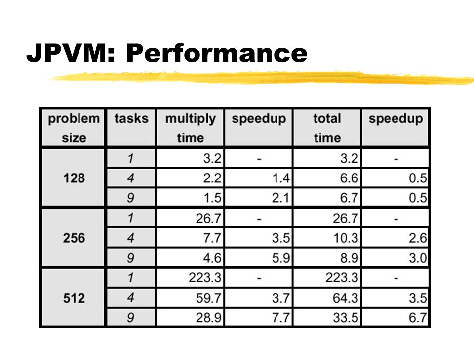 JPVM/jPVM/PVM: Performancevergleich