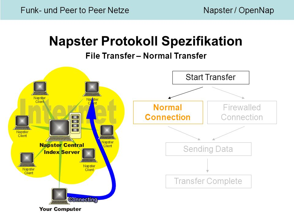 Funk- und Peer to Peer NetzeNapster / OpenNap Napster Protokoll Spezifikation File Transfer – Normal Transfer Start Transfer Normal Connection Firewalled Connection Sending Data Transfer Complete