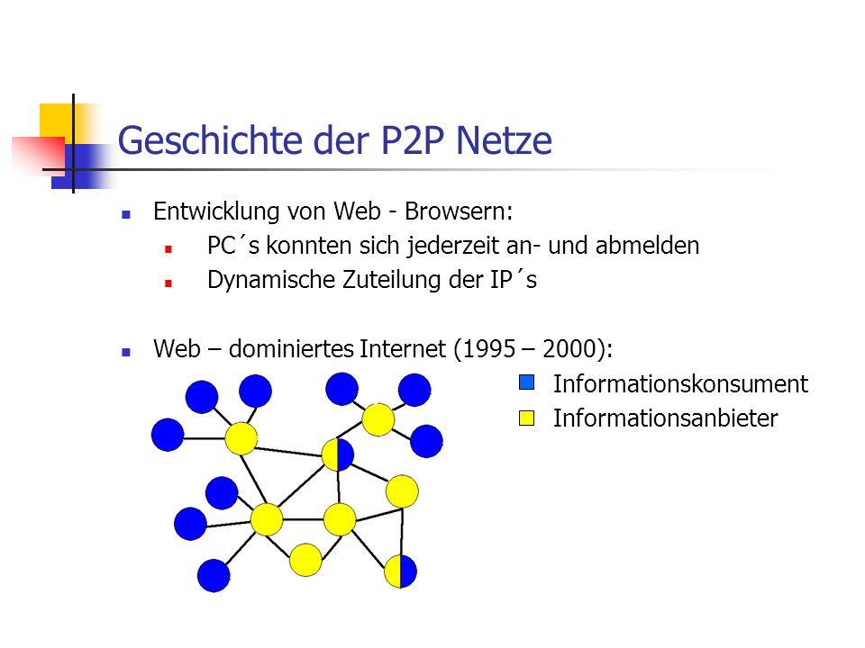 Geschichte der P2P Netze Entwicklung von Web - Browsern: PC´s konnten sich jederzeit an- und abmelden Dynamische Zuteilung der IP´s Web – dominiertes