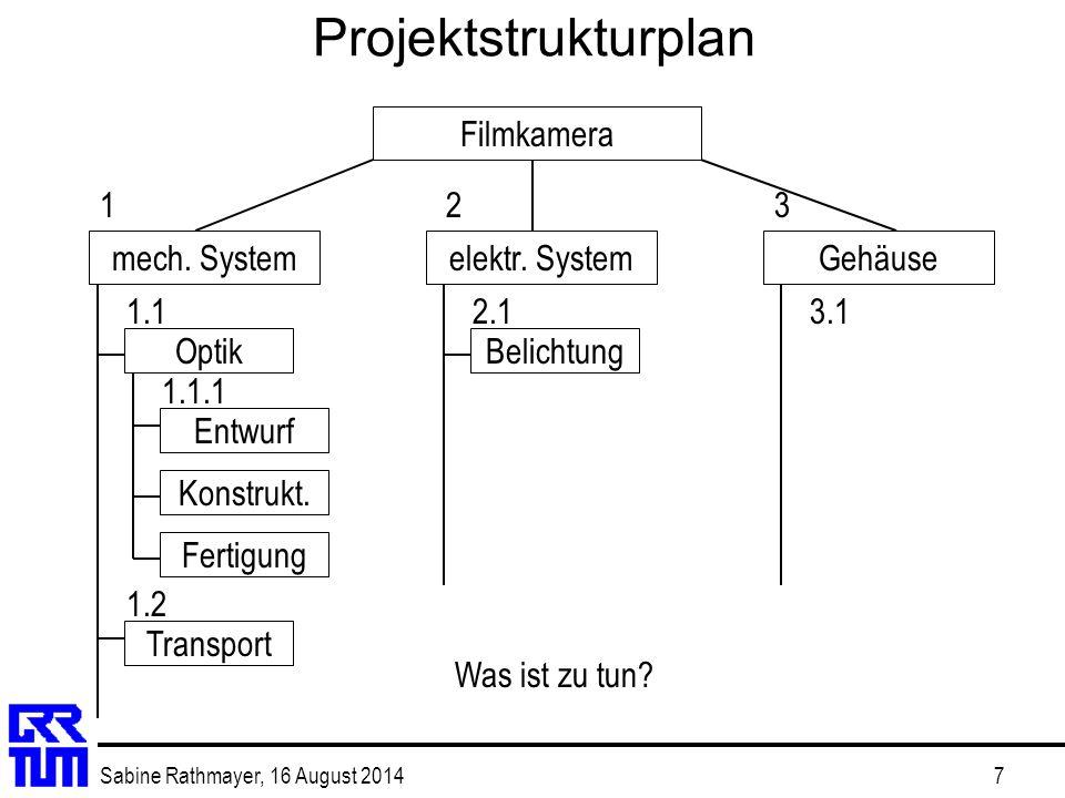 Sabine Rathmayer, 16 August 20147 Projektstrukturplan Filmkamera mech. Systemelektr. SystemGehäuse Optik Entwurf Konstrukt. Fertigung Transport Belich