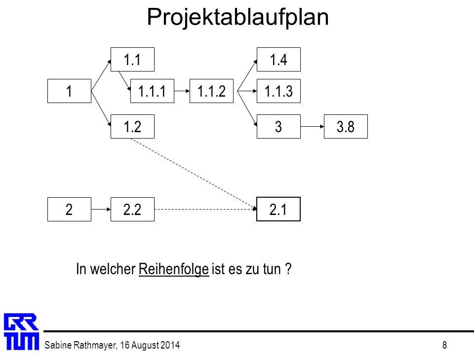 Sabine Rathmayer, 16 August 20149 Projektterminplan  Tabellarisch  Balkendiagramm.