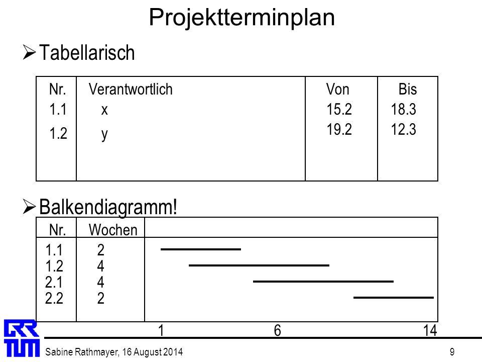 Sabine Rathmayer, 16 August 20149 Projektterminplan  Tabellarisch  Balkendiagramm! Nr. VerantwortlichVonBis Nr. Wochen 1.1 1.2y x15.2 19.2 18.3 12.3