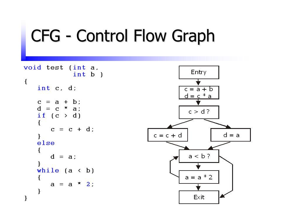 CFG - Control Flow Graph