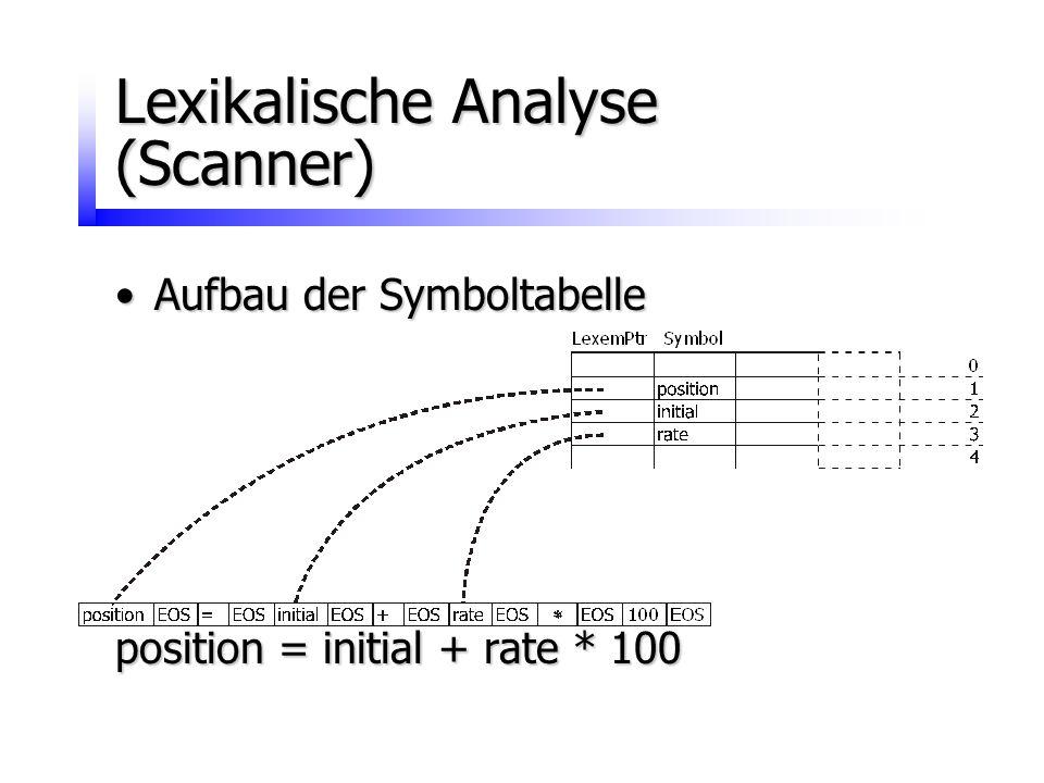 Lexikalische Analyse (Scanner) Aufbau der SymboltabelleAufbau der Symboltabelle position = initial + rate * 100