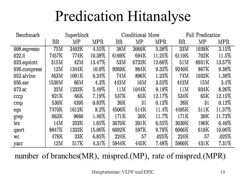Hauptseminar: VLIW und EPIC10 Predication Hitanalyse number of branches(MR), mispred.(MP), rate of mispred.(MPR)