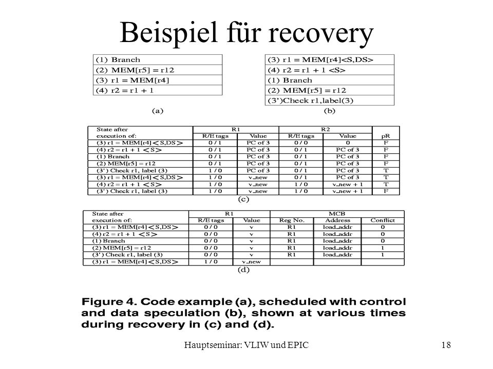 Hauptseminar: VLIW und EPIC18 Beispiel für recovery