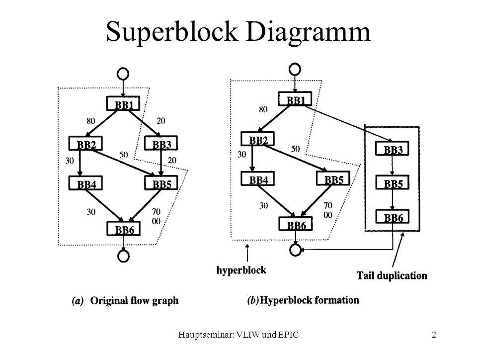 Hauptseminar: VLIW und EPIC3 Superblock Beispiel