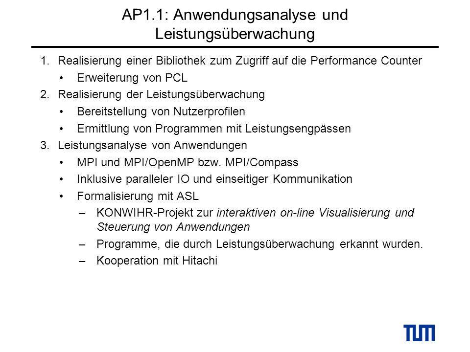 AP1.1: Anwendungsanalyse und Leistungsüberwachung 1.Realisierung einer Bibliothek zum Zugriff auf die Performance Counter Erweiterung von PCL 2.Realisierung der Leistungsüberwachung Bereitstellung von Nutzerprofilen Ermittlung von Programmen mit Leistungsengpässen 3.Leistungsanalyse von Anwendungen MPI und MPI/OpenMP bzw.