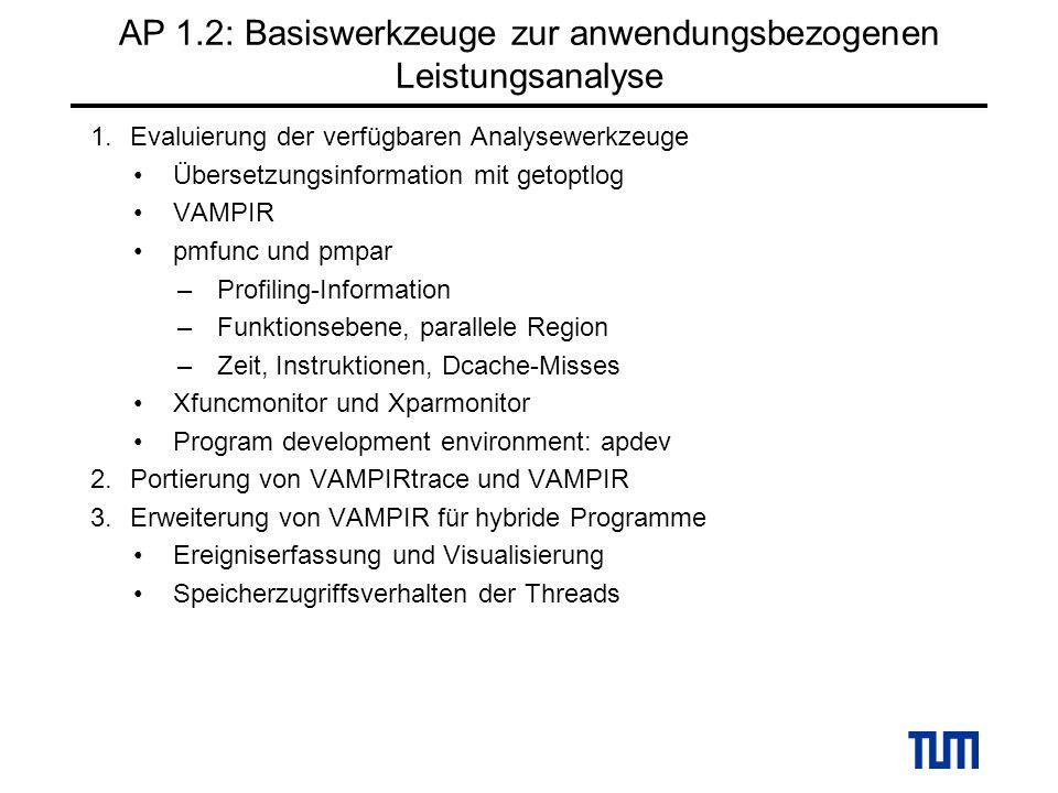 AP 1.2: Basiswerkzeuge zur anwendungsbezogenen Leistungsanalyse 1.Evaluierung der verfügbaren Analysewerkzeuge Übersetzungsinformation mit getoptlog VAMPIR pmfunc und pmpar –Profiling-Information –Funktionsebene, parallele Region –Zeit, Instruktionen, Dcache-Misses Xfuncmonitor und Xparmonitor Program development environment: apdev 2.Portierung von VAMPIRtrace und VAMPIR 3.Erweiterung von VAMPIR für hybride Programme Ereigniserfassung und Visualisierung Speicherzugriffsverhalten der Threads