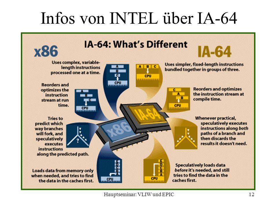 Hauptseminar: VLIW und EPIC12 Infos von INTEL über IA-64