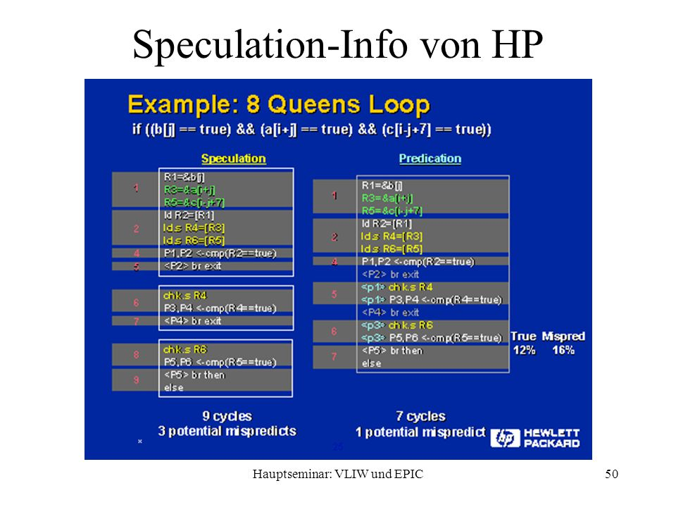 Hauptseminar: VLIW und EPIC50 Speculation-Info von HP