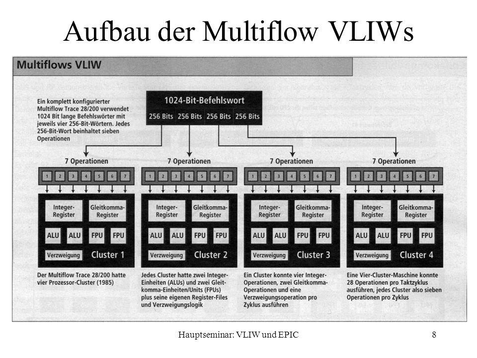 Hauptseminar: VLIW und EPIC9 Aufbau der IA-64 VLIWs 128 Bit lang, enthält 3 Instruktionen und Template-Feld 1994 wurde mit der Entwicklung begonnen Template-Feld zur Vermeidung von NOPs genauere Bitaufteilung noch nicht bekannt