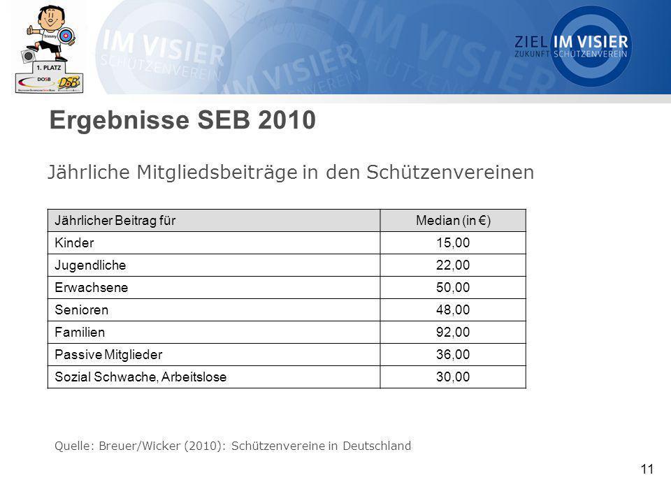 11 Jährliche Mitgliedsbeiträge in den Schützenvereinen Quelle: Breuer/Wicker (2010): Schützenvereine in Deutschland Jährlicher Beitrag fürMedian (in €