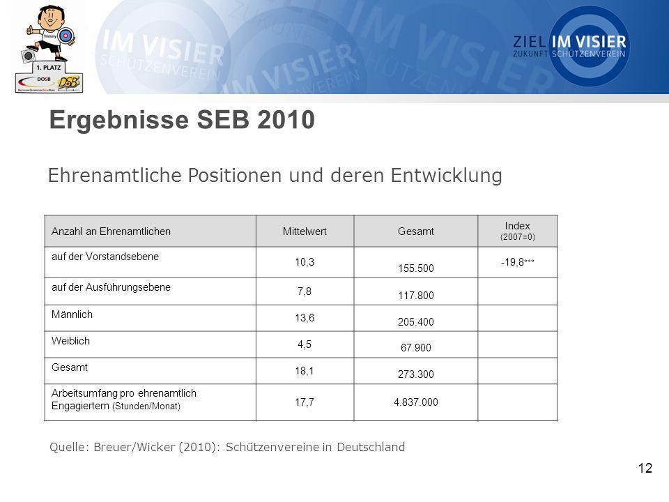12 Ehrenamtliche Positionen und deren Entwicklung Quelle: Breuer/Wicker (2010): Schützenvereine in Deutschland Anzahl an EhrenamtlichenMittelwertGesam
