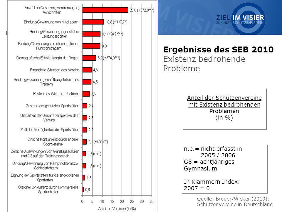 14 Quelle: Breuer/Wicker (2010): Schützenvereine in Deutschland Anteil der Schützenvereine mit Existenz bedrohenden Problemen (in %) Anteil der Schütz