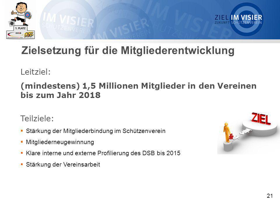 21 Leitziel: (mindestens) 1,5 Millionen Mitglieder in den Vereinen bis zum Jahr 2018 Teilziele:  Stärkung der Mitgliederbindung im Schützenverein  M