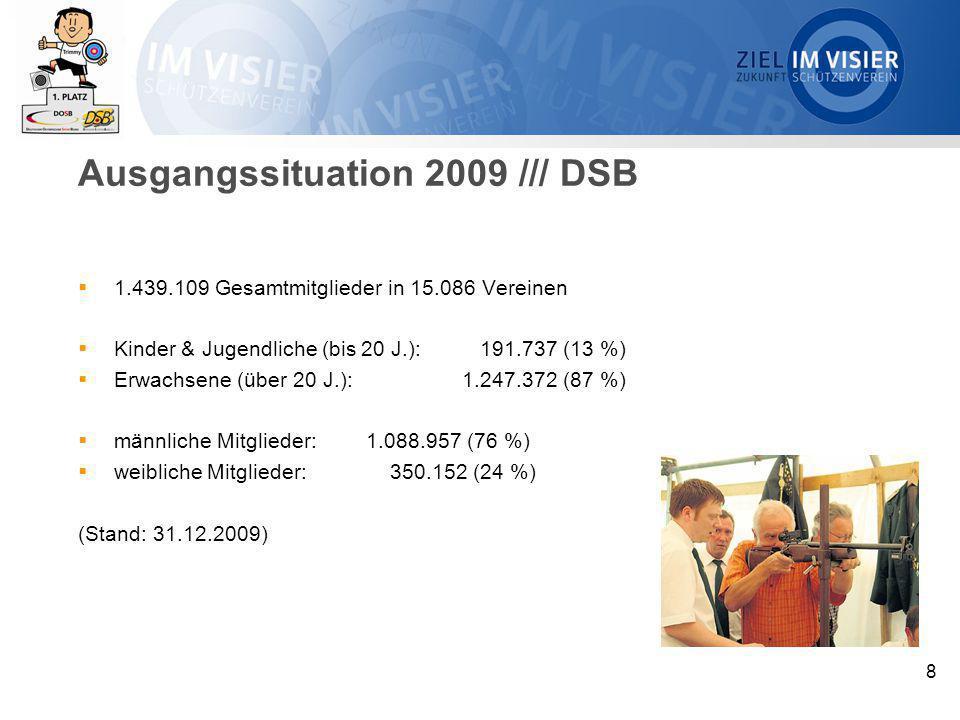 8  1.439.109 Gesamtmitglieder in 15.086 Vereinen  Kinder & Jugendliche (bis 20 J.): 191.737 (13 %)  Erwachsene (über 20 J.): 1.247.372 (87 %)  män