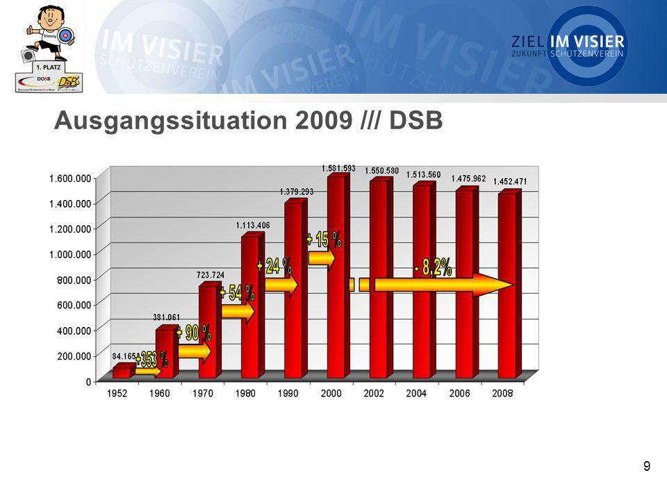 10 Ausgangssituation 2009 /// DSB