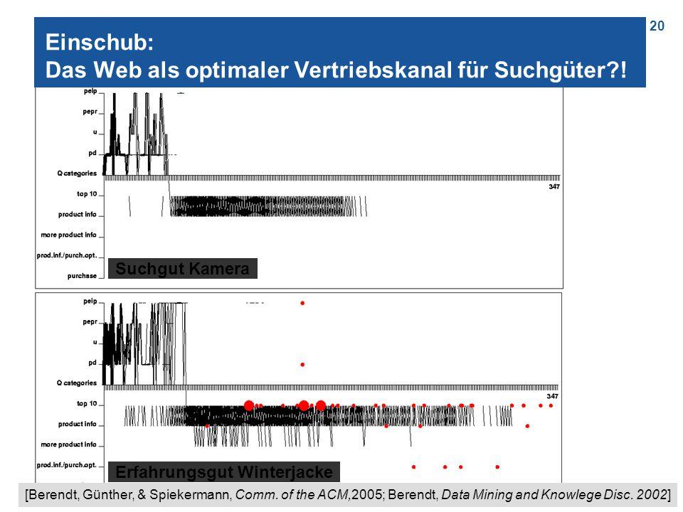 20 Einschub: Das Web als optimaler Vertriebskanal für Suchgüter?! Erfahrungsgut Winterjacke Suchgut Kamera [Berendt, Günther, & Spiekermann, Comm. of