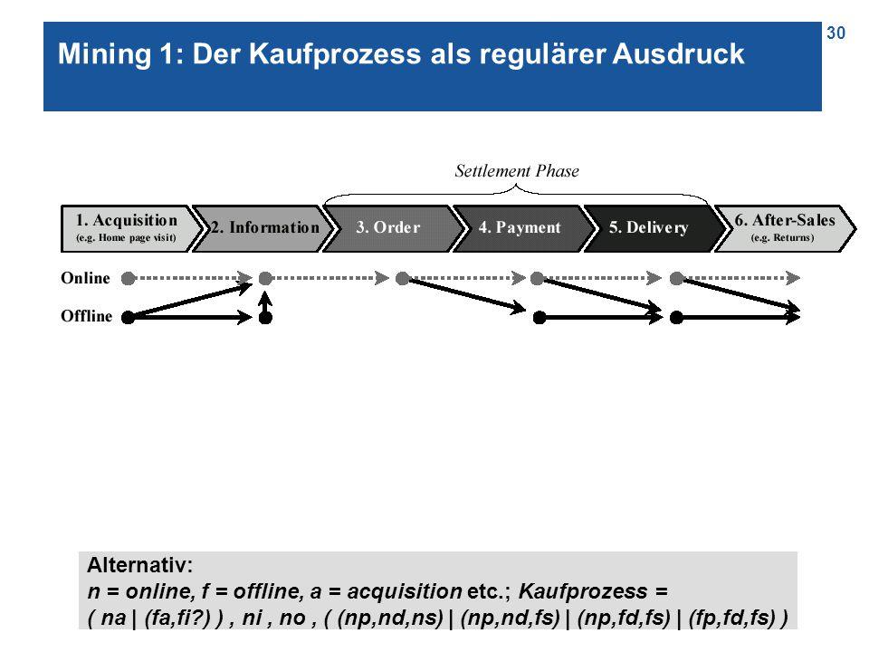 30 Mining 1: Der Kaufprozess als regulärer Ausdruck Alternativ: n = online, f = offline, a = acquisition etc.; Kaufprozess = ( na | (fa,fi ) ), ni, no, ( (np,nd,ns) | (np,nd,fs) | (np,fd,fs) | (fp,fd,fs) )