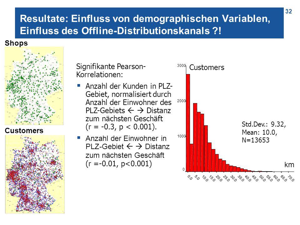 32 Resultate: Einfluss von demographischen Variablen, Einfluss des Offline-Distributionskanals ?! Signifikante Pearson- Korrelationen:  Anzahl der Ku