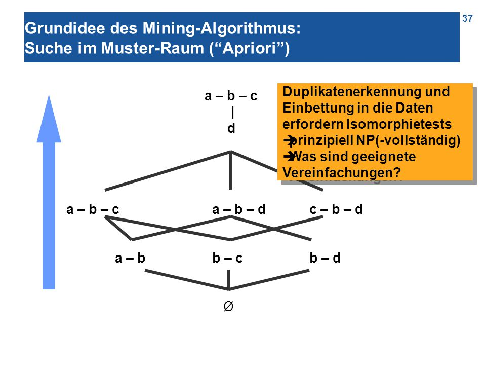 37 Grundidee des Mining-Algorithmus: Suche im Muster-Raum ( Apriori ) a – b – c | d a – b – ca – b – d c – b – d a – b b – cb – d Ø Duplikatenerkennung und Einbettung in die Daten erfordern Isomorphietests  prinzipiell NP(-vollständig)  Was sind geeignete Vereinfachungen.