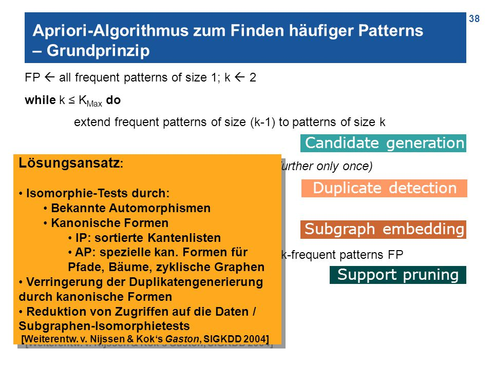 38 Apriori-Algorithmus zum Finden häufiger Patterns – Grundprinzip FP  all frequent patterns of size 1; k  2 while k ≤ K Max do extend frequent patterns of size (k-1) to patterns of size k (processing each candidate further only once) for each candidate pattern cp do if cp is frequent in the data add cp to the set of k-frequent patterns FP k++ Candidate generation Support pruning Duplicate detection Subgraph embedding Lösungsansatz : Isomorphie-Tests durch: Bekannte Automorphismen Kanonische Formen IP: sortierte Kantenlisten AP: spezielle kan.