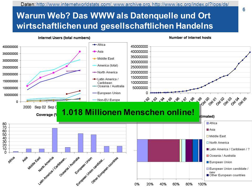6 Warum Web? Das WWW als Datenquelle und Ort wirtschaftlichen und gesellschaftlichen Handelns 1.018 Millionen Menschen online! Daten: http://www.inter